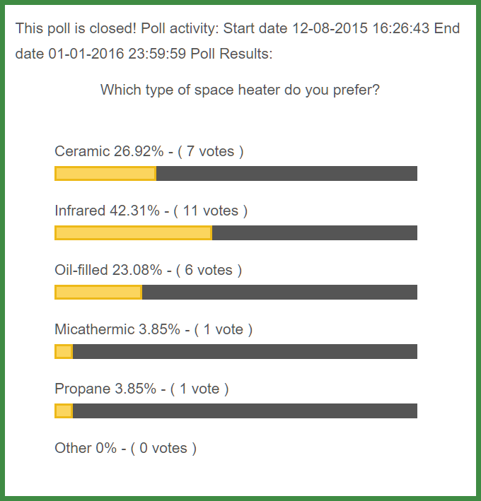 Space Heater Poll Results
