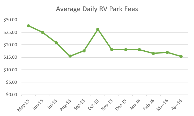 Average Daily RV Park Fees
