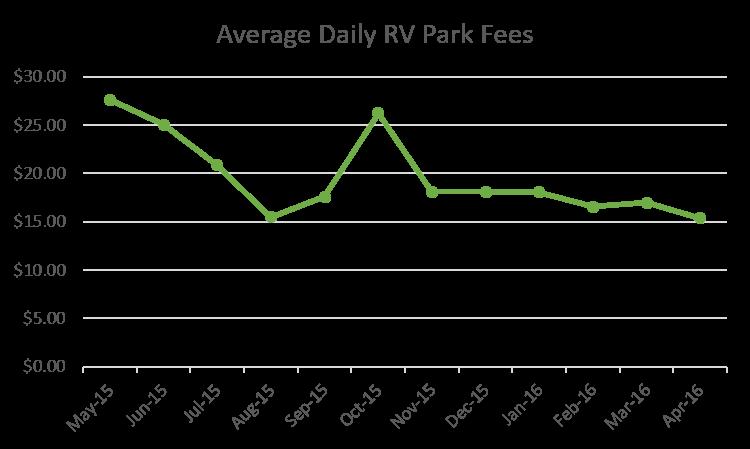 Average Daily RV Park Fees