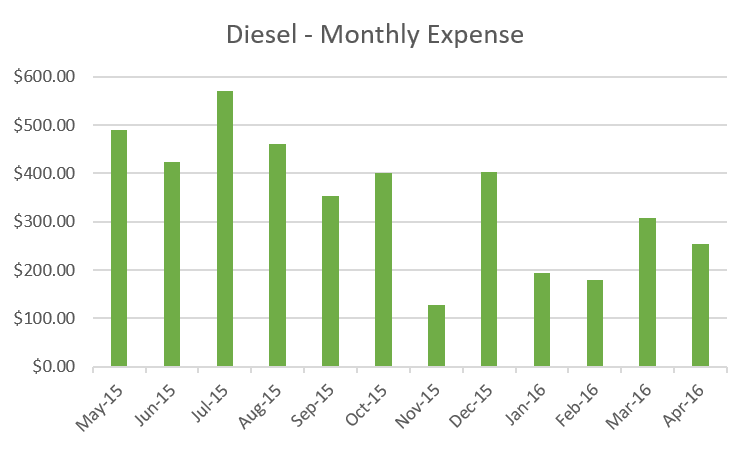 RV Fulltime Living Expenses 2015-2016 Monthly Total Diesel Expense - Diesel Monthly Cost