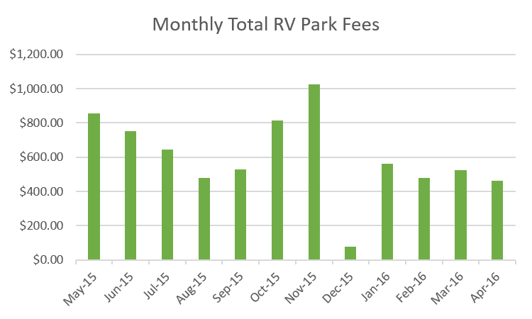RV Fulltime Living Expenses 2015-2016 Monthly Total RV Park Fees