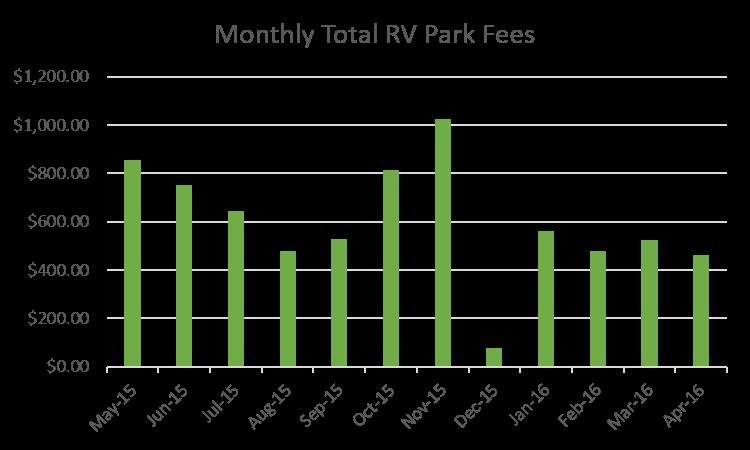 RV Fulltime Living Expenses 2015-2016 Monthly Total RV Park Fees